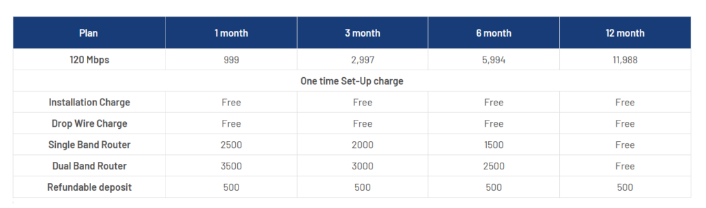 One Time and Recurring Charges by CG NET